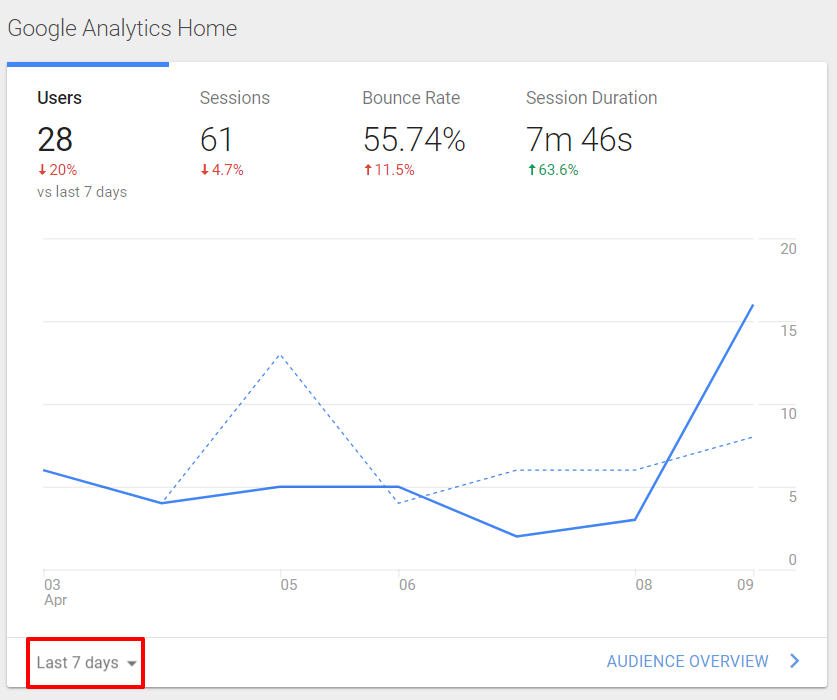 Google Analytics homepage | HollyPryce.com