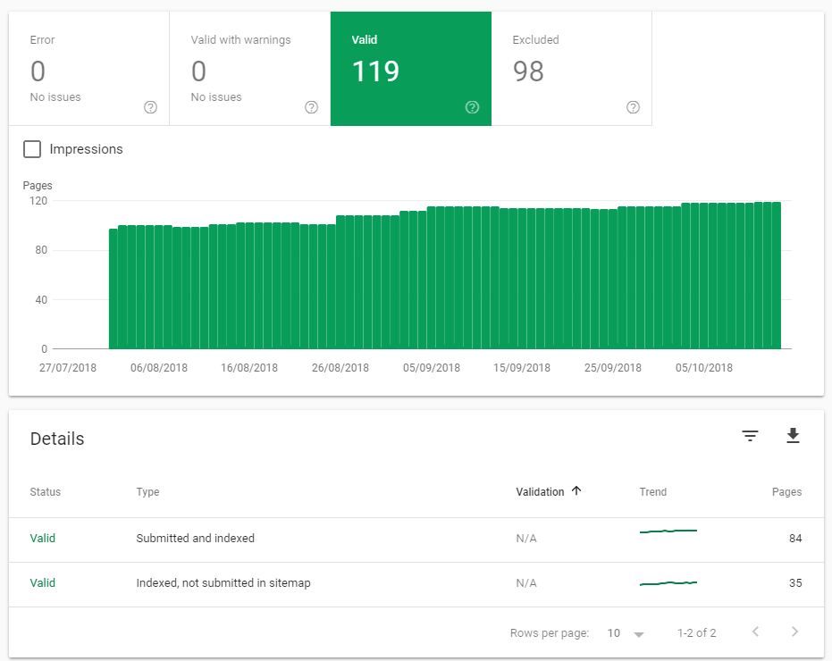 Coverage in Google Search Console | HollyPryce.com